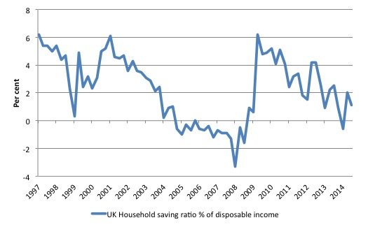 UK_HH_Saving_Ratio_1997_2014