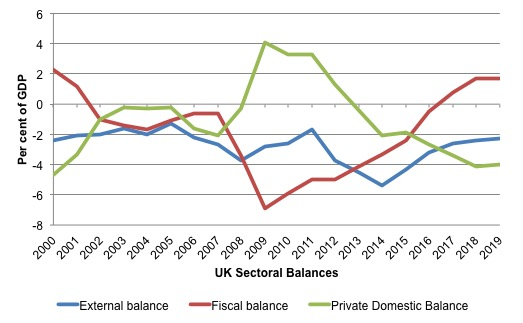 UK_Sectoral_Balances_2000_2020