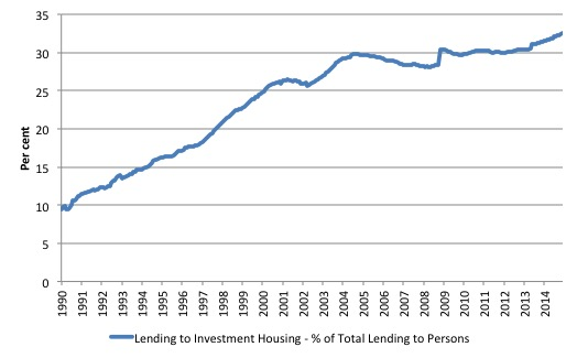 Australia_Housing_investor_lending_PC_total_1990_2014