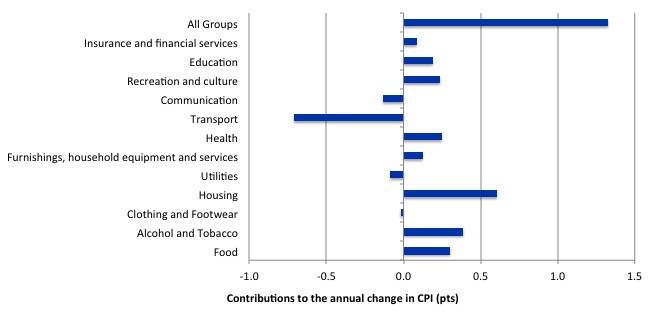 Australia_annual_contributions_inflation_March_2015