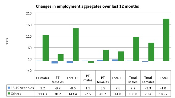 Australia_changes_employment_by_age_12_months_to_March_2015