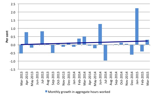Australia_monthly_growth_hours_worked_and_trend_March_2015