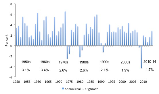 UK_Annual_real_GDP_growth_1948_2014