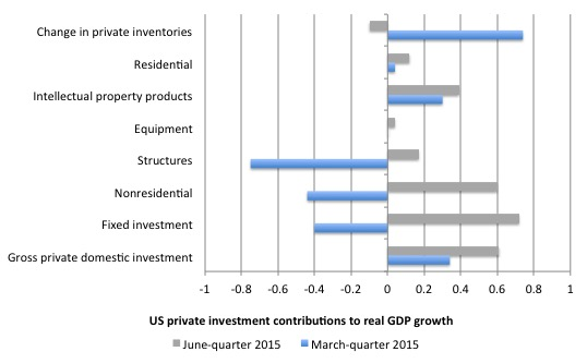 US_contributions_growth_investment_March_2015