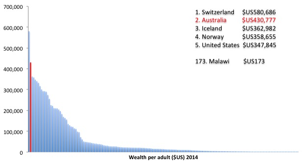 Wealth_per_Adult_2014