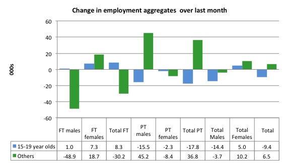 Australia_changes_employment_by_age_last_month_to_April_2015