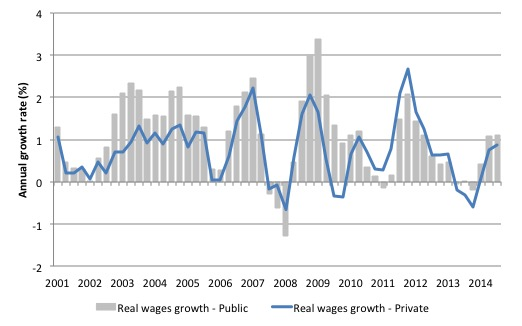 Australia_real_wages_growth_sector_2001_March_2015