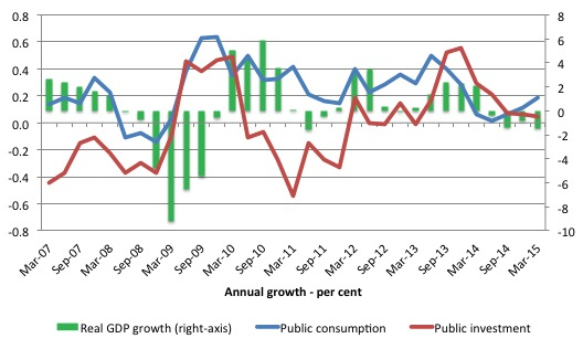 Japan_Public_Spending_Growth_March_2007_March_2015