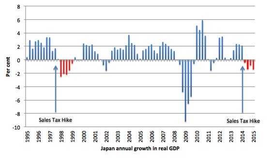 Japan_Sales_Tax_Real_GDP_Effect_March_2015