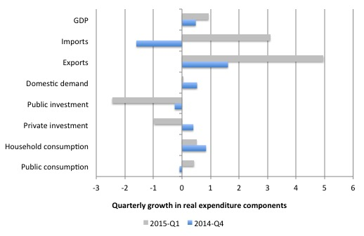 Australia_Qtr_Growth_Real_Expenditure_March_2015