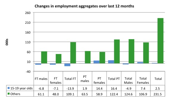 Australia_changes_employment_by_age_12_months_to_May_2015