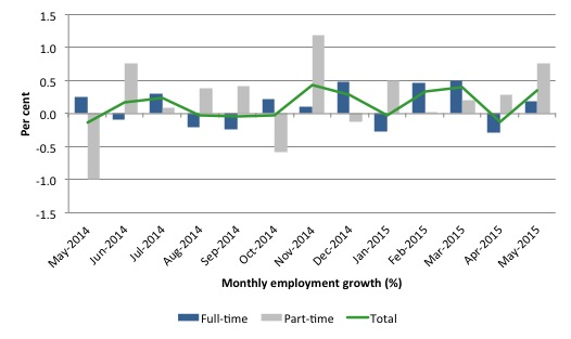 Australia_employment_growth_24_months_to_May_2015