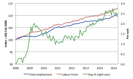 Australia_labour_force_employment_indexes_gap_Feb_08_May_2015