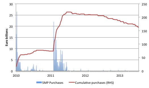 ECB_SMP_purchases_to_June_6_2014