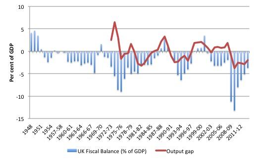 UK_Fiscal_Deficits_YGAP_1948_2011-12