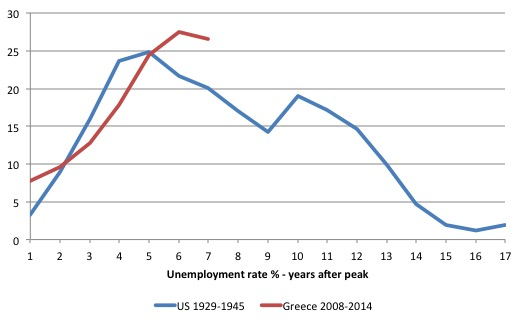 US_Greece_UR_Comparison