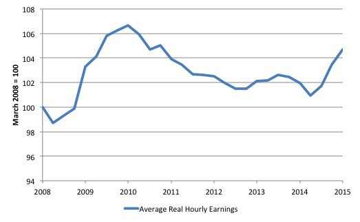 Ireland_real_hourly_wages_2008_March_2015