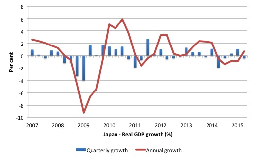 Japan_real_GDP_growth_June_2015