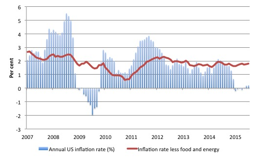 US_inflation_core_2007_July_2015