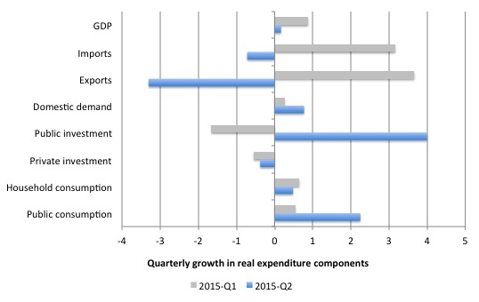 Australia_Qtr_Growth_Real_Expenditure_June_2015