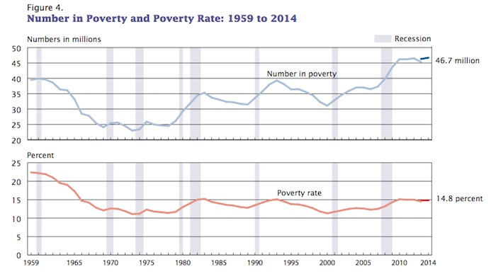 US_Poverty_2014_Census_Fig_4