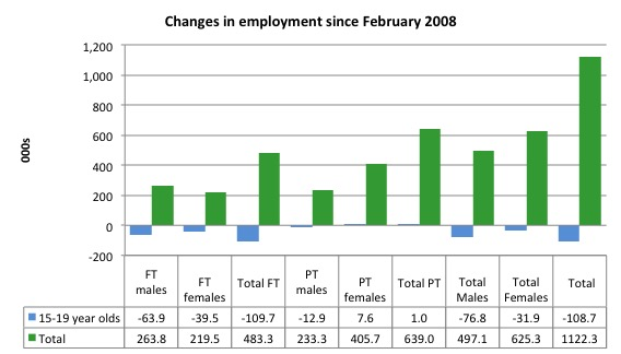 Australia_changes_employment_by_age_Feb_2008_September_2015