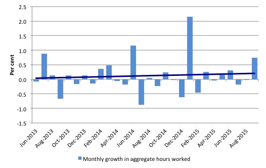 Australia_monthly_growth_hours_worked_and_trend_September_2015