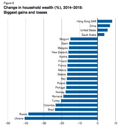Global_Wealth_Report_2015_Figure_5