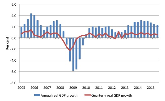 UK_2015Q3_real_GDP