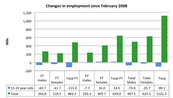 Australia_changes_employment_by_age_Feb_2008_October_2015