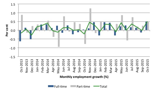Australia_employment_growth_24_months_to_October_2015