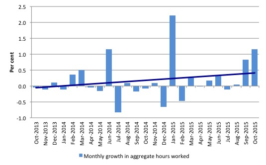Australia_monthly_growth_hours_worked_and_trend_October_2015