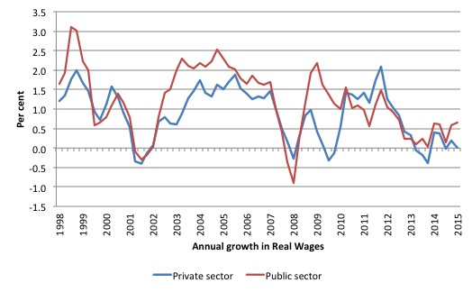 Australia_real_wages_growth_sector_2001_September_2015