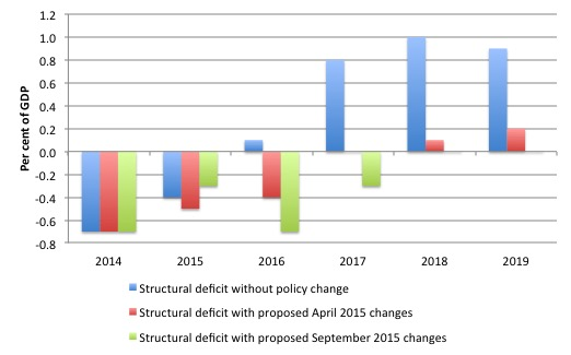 Italy_Structural_Deficit_September_projections