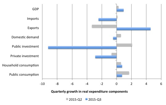 Australia_Qtr_Growth_Real_Expenditure_September_2015
