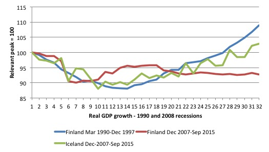 Finland_Iceland_real_GDP_1990_2008