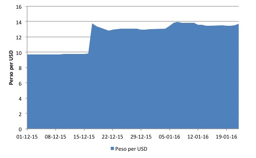 Argentina_Peso_USD_Dec_1_2015_to_Jan_22_2016