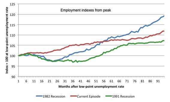 Australia_3_recession_employment_indexes_December_2015