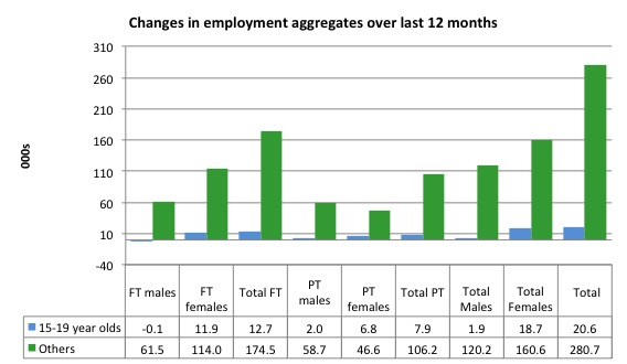 Australia_changes_employment_by_age_12_months_to_December_2015