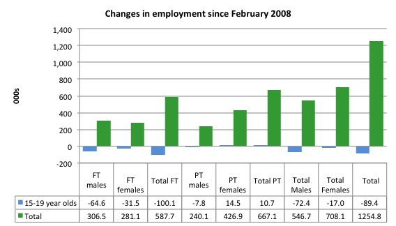 Australia_changes_employment_by_age_Feb_2008_December_2015.jp
