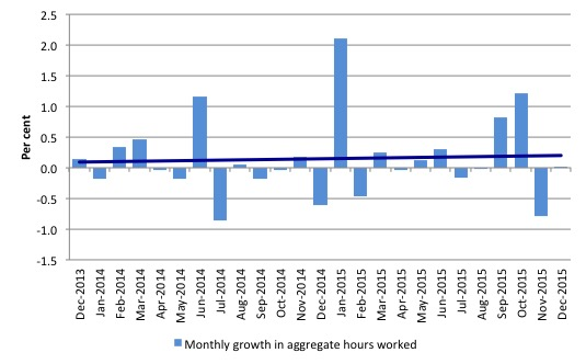 Australia_monthly_growth_hours_worked_and_trend_December_2015