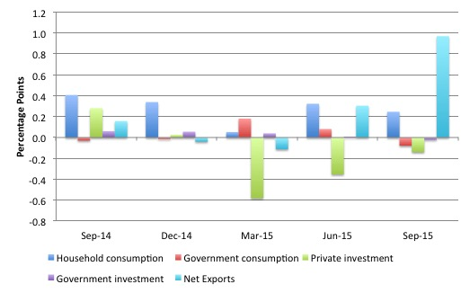 Canada_contributions_Growth_September_2015