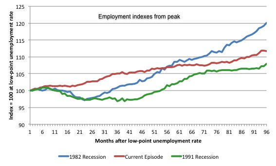 Australia_3_recession_employment_indexes_January_2016