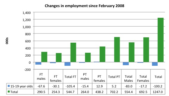 Australia_changes_employment_by_age_Feb_2008_January_2016.jp_