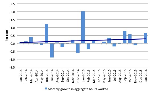 Australia_monthly_growth_hours_worked_and_trend_January_2016