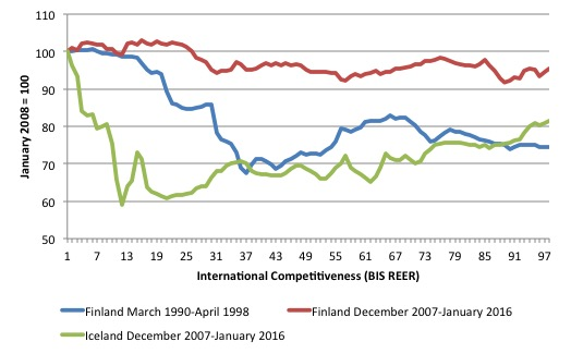 BIS_REER_Finland_Iceland_1990_January_2016