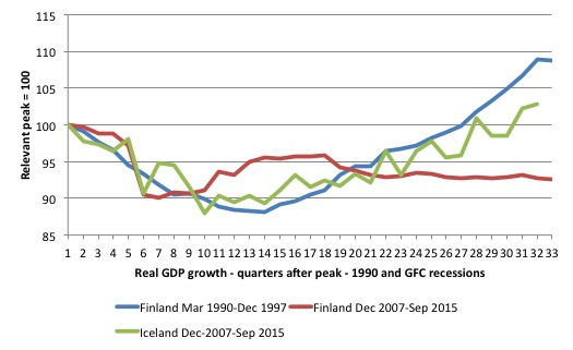 Finland_Iceland_real_GDP_recession_responses