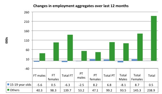 Australia_changes_employment_by_age_12_months_to_February_2016