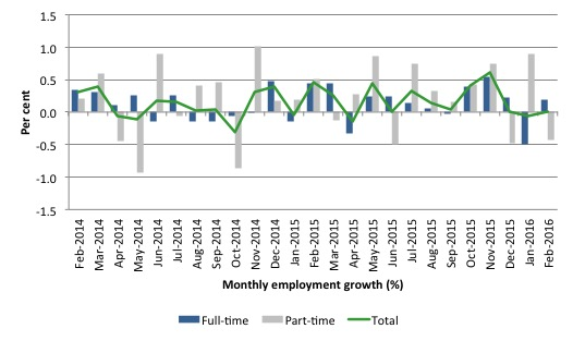 Australia_employment_growth_24_months_to_February_2016