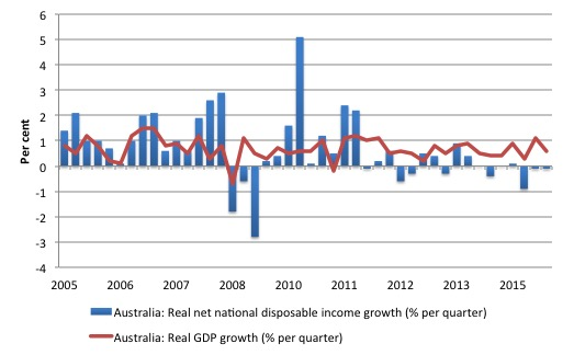 Australia_real_GDP_Net_Disposable_Income_2005_December_2015